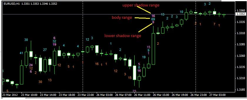 Candle range indicator forex
